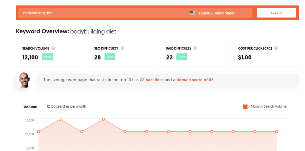 Ubersuggest search results for keyword: bodybuilding diet.