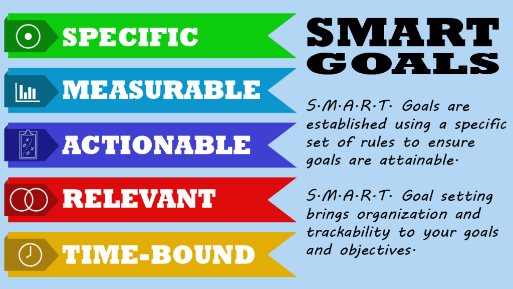 SMART goals acronym listing out each part in ribbons down the page (Specific, Measurable, Actionable, Relevant, and Time-Bound).