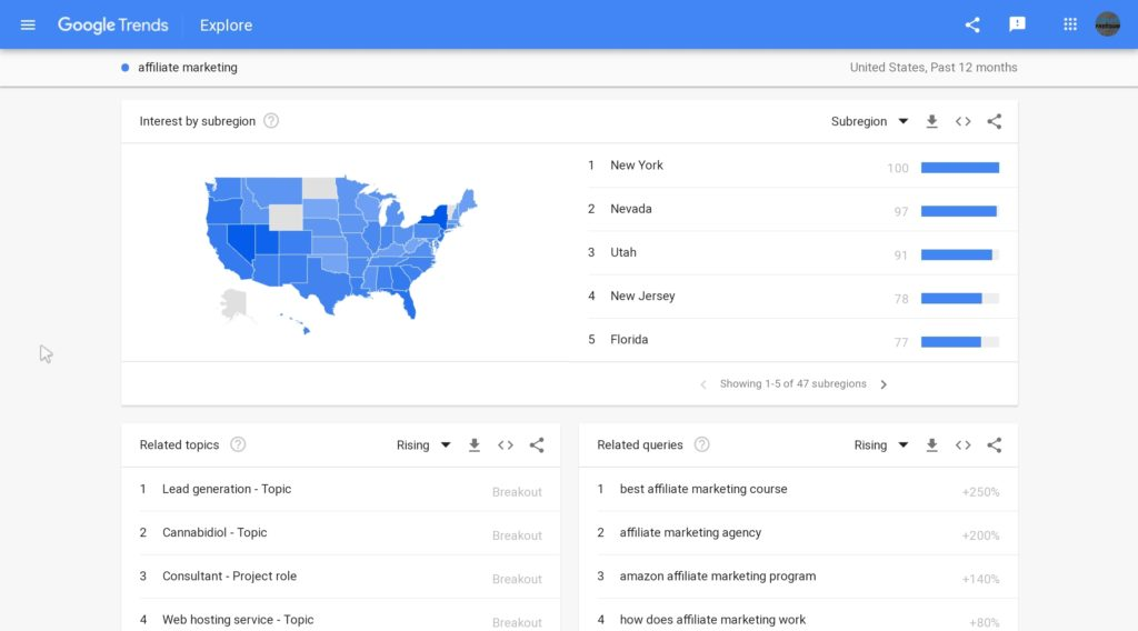 Use Google Trends for coming up with topcis for your content marketing strategy. Google Trends showing results for Affiliate Marketing. Map of US where affiliate marketing is currently most popular along with a list of related topics and queries.